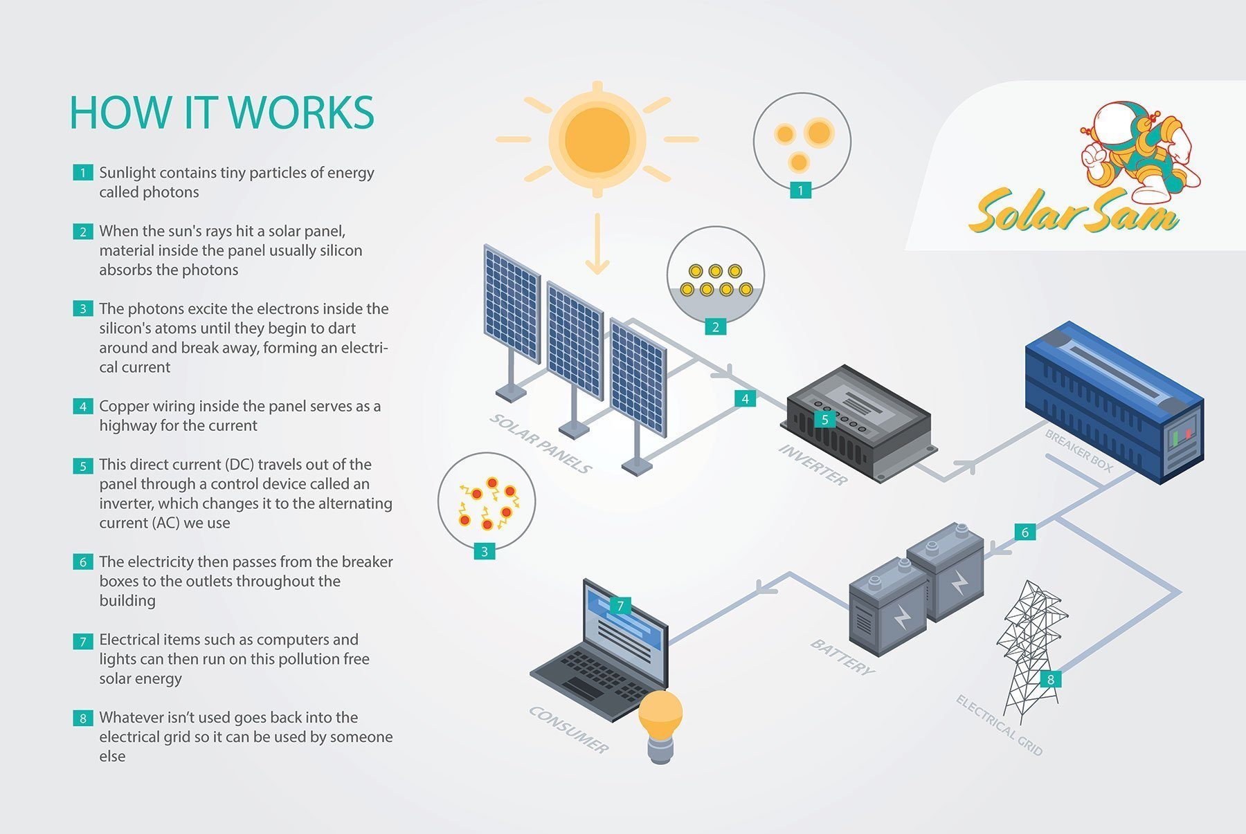 Solar 101 How Solar Energy Works for You Green Electricity Solar Sam Professional Installers Missouri Illinois