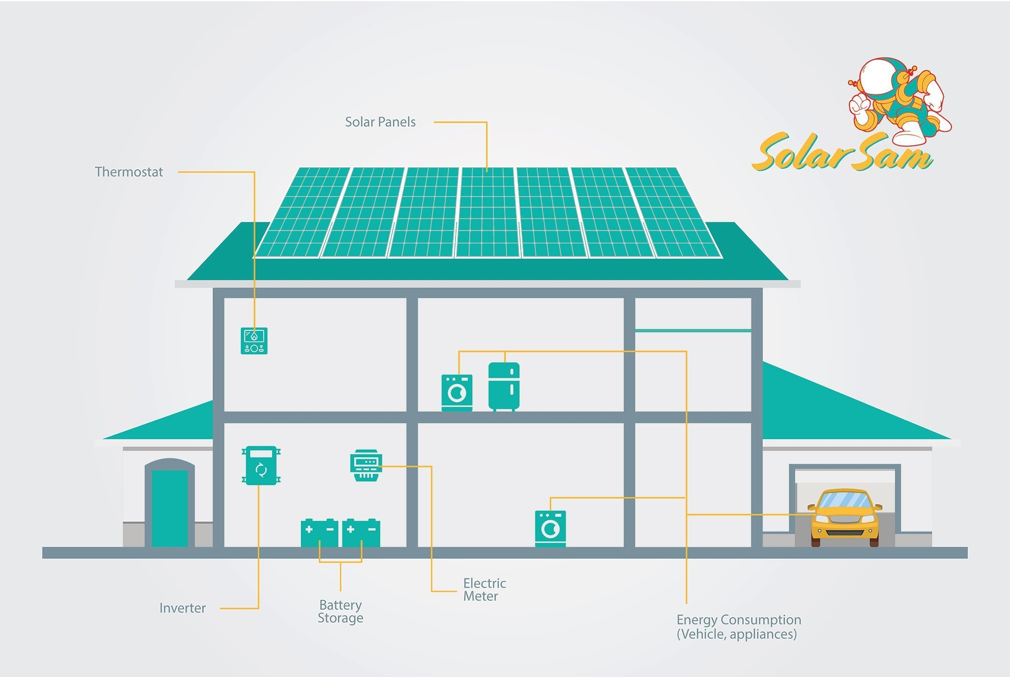 Solar Sam Behind-the-Meter Infographic Solar Panels Electric Energy Power Inverter Battery Storage Electricity Meter Vehicles Appliances