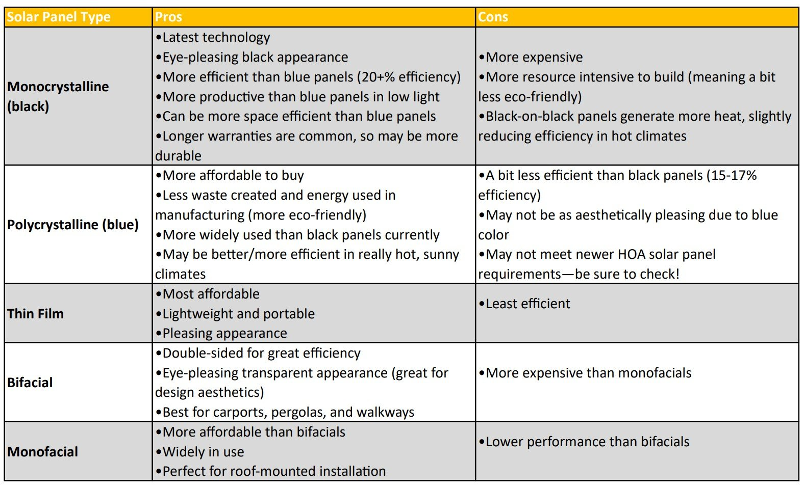 Types of Solar Panels Comparison Chart by Professional Installers Solar Sam in Missouri and Illinois